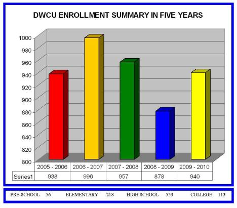 DWCU SUMMARY ENROLLMENT DATA FOR FIVE YEARS