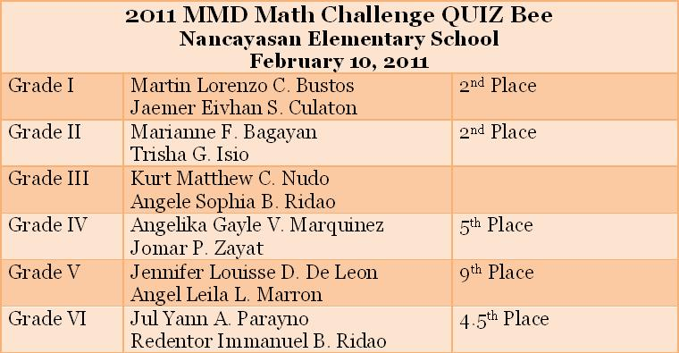 mtap reviewer grade 2 The department of education (deped) will hold the 2016 metrobank-mtap-deped math challenge (mmc) from january to march 2016.